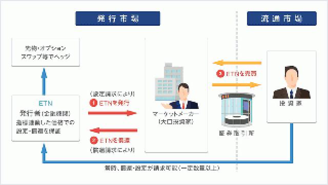 東証がETNの取扱を開始します