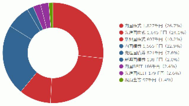 2015年9月の投資概況