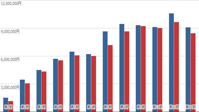 総資産・純資産の推移(第1期~第12期)