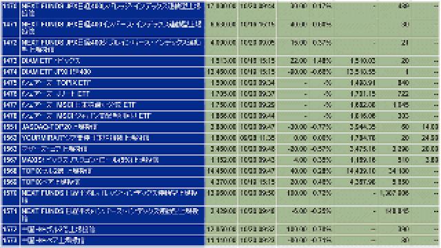 ETFの適正価格をiNAVで把握する