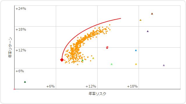 効率的フロンティアと最小分散ポートフォリオのグラフのイメージ