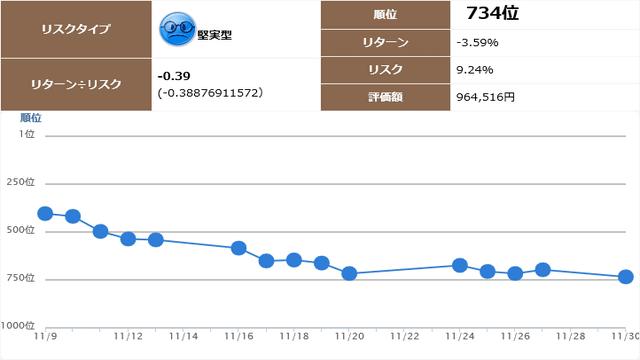 堅実型734位 リスク9.24% リターン-3.59% リターン÷リスク-0.39 評価額964,516円