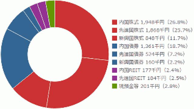 OGプライマリー・ポートフォリオの2015年第2四半期の運用状況