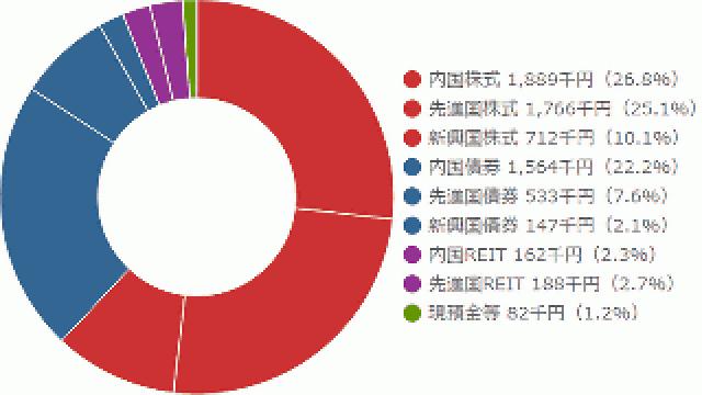2015年8月24日のポートフォリオの臨時分析