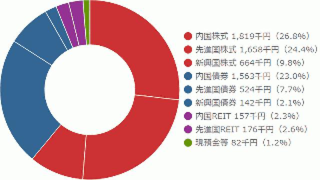 2015年8月25日のポートフォリオの臨時分析