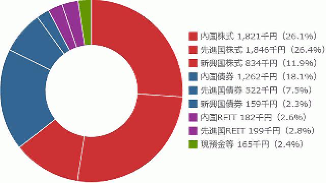 OGプライマリー・ポートフォリオの2015年第1四半期の運用状況