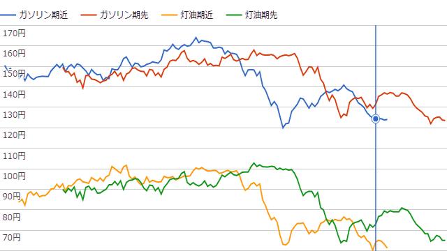 石油予想価格(ガソリン期近・期先、灯油期近・期先)のグラフのイメージ