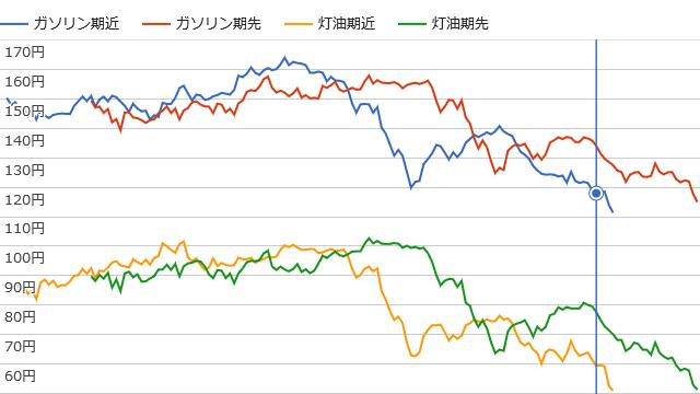 石油予想価格(ガソリン期近・期先、灯油期近・期先)のグラフ(2015年12月20日時点)