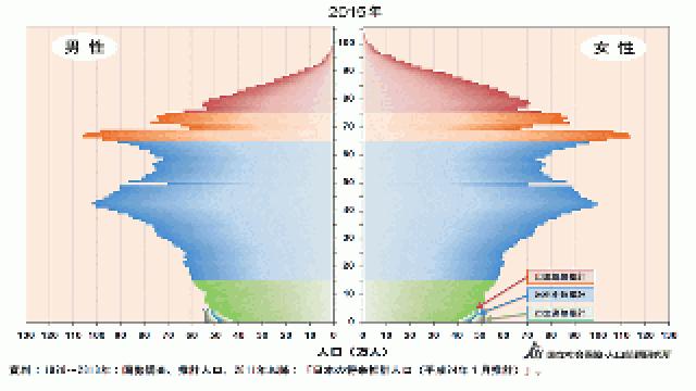 年代別NISA口座の利用状況(2015年9月末)