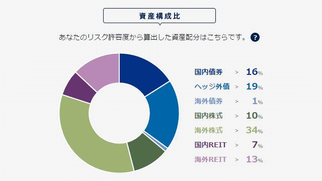モデルポートフォリオの資産構成比のイメージ