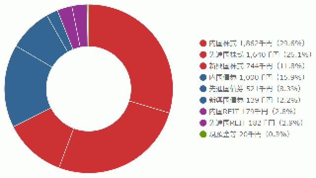 ポートフォリオの投資概況(2016年1月)