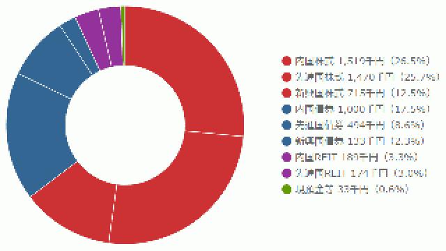 ポートフォリオの投資概況(2016年2月)