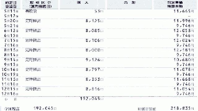 2015年12月31日時点の確定拠出年金口座の概況