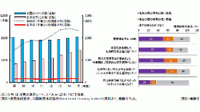 「金融レポート」を読む(3)日米の投資信託販売状況の比較/販売会社における投資信託の販売姿勢