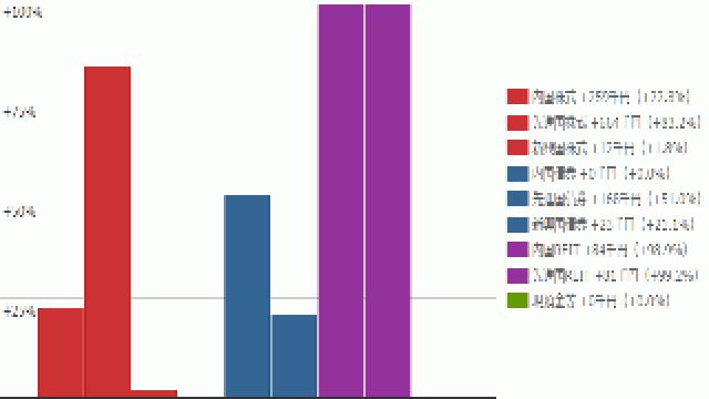 すべてのアセットクラスの含み益が+100%を下回りました