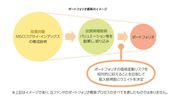 ひとくふう先進国株式ファンドの説明