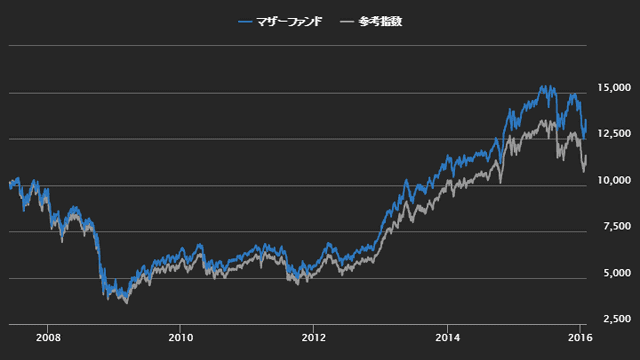 iTrust世界株式のマザーファンド(ピクテ・メジャー・プレイヤーズ・マザーファンド)と参考指数のパフォーマンス推移のイメージ