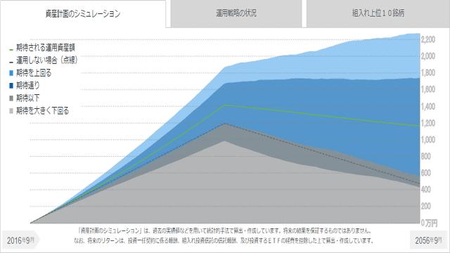 MSV LIFEのシミュレーション結果のイメージ