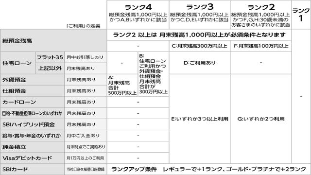 スマートプログラムのランク判定条件表のイメージ