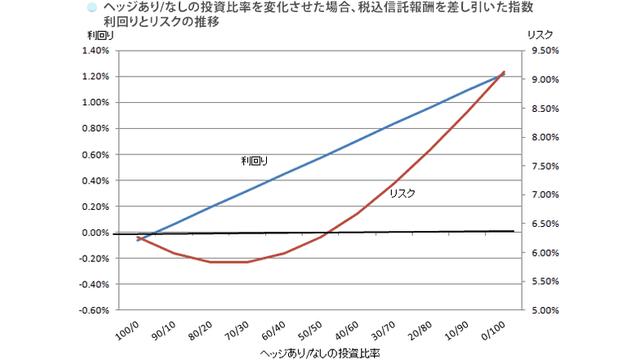 上場米債の為替ヘッジ有無を組み合わせてリスク・リターンを調整するイメージ