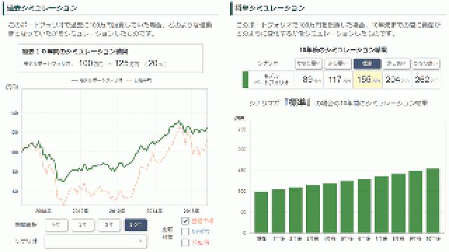 松井証券の資産運用ロボ・アドバイザー「投信工房」を試してみました