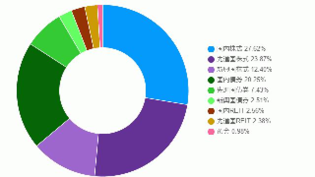 ポートフォリオの投資概況(2017年1月)