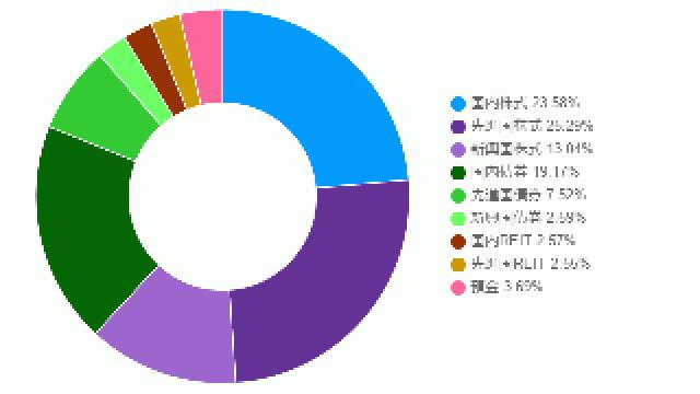 ポートフォリオの投資概況(2017年4月)
