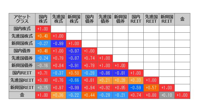 2017年1月から2017年3月までの各アセットクラスの相関係数マトリックス