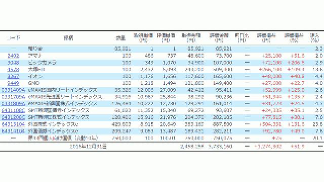 ポートフォリオの監査結果(2016年12月31日時点)