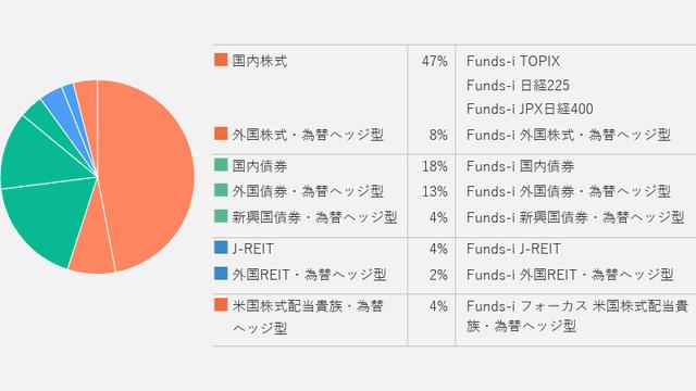 Funds Roboの診断結果のイメージ