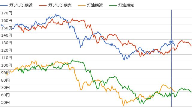 石油予想価格(ガソリン期近・期先、灯油期近・期先)のグラフのイメージ(2017年3月26日時点)