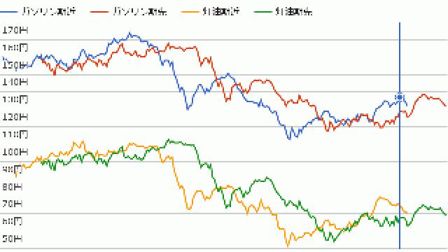 2016年冬シーズンの灯油価格を振り返る