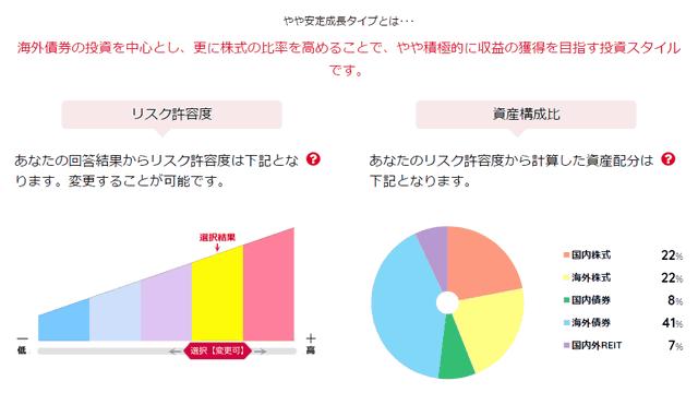 岡三証券の岡三iDeCoファンドナビの診断結果