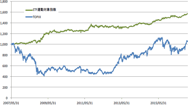 ETF連動対象指数の2007年5月31日から2016年12月30日までのパフォーマンス