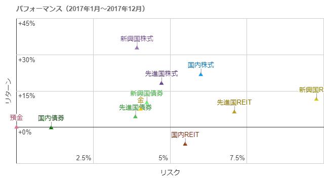 各アセットクラスの年率リスク・リターン(2017年1月~2017年12月)