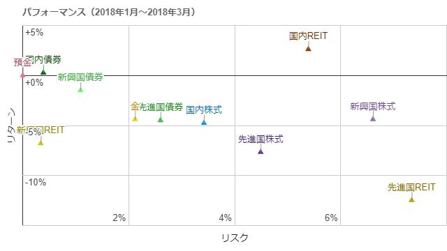 各アセットクラスの年率リスク・リターン(2018年1月~2018年3月)