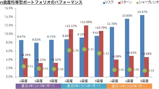 n資産均等型ポートフォリオのパフォーマンスのグラフ