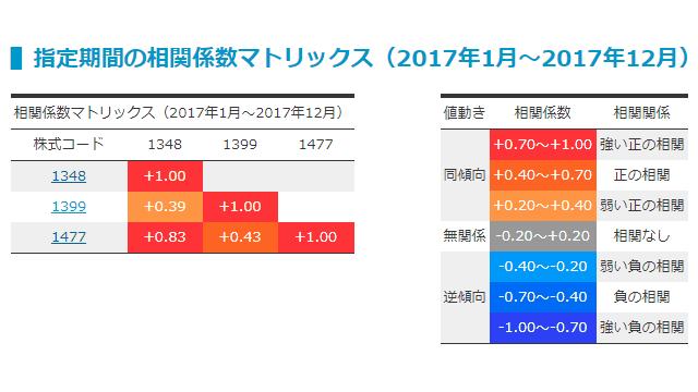 上場銘柄相関チェッカーの1348・1399・1477の相関係数(2017年1月~2017年12月)