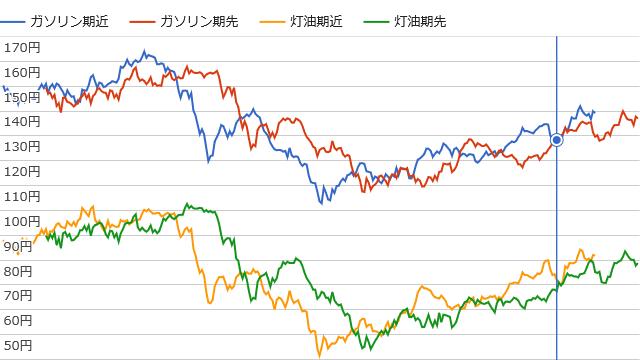 石油予想価格(ガソリン期近・期先、灯油期近・期先)のグラフのイメージ(2018年4月1日時点)