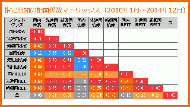 アセットクラス相関ファインダーのご紹介(2015年10月22日)
