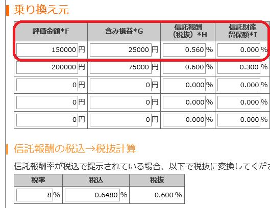 乗り換え元のファンドの評価金額・含み損益・信託報酬(税抜)・信託財産留保額