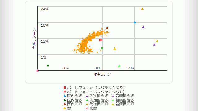 ポートフォリオ・アナライザーが一部のグラフ表示を改善しました