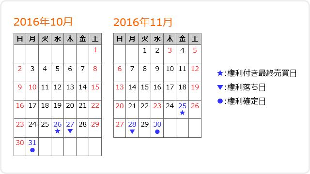 権利日カレンダーの実行結果のイメージ