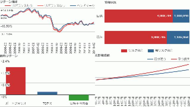 投資応援ツールのグラフにタイトルと凡例を追加しました