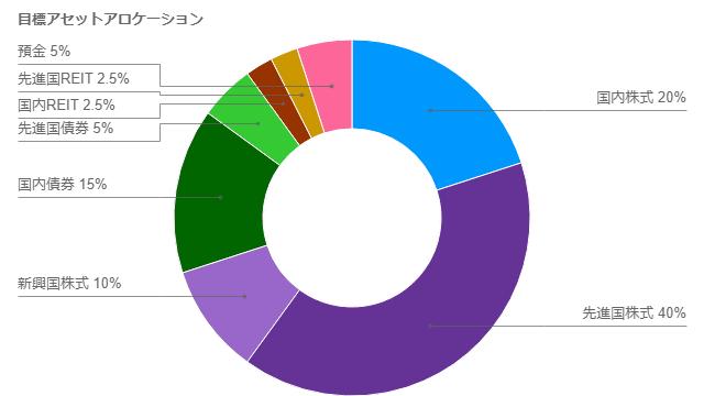 アセットアロケーション円グラフメーカーの作成結果のサンプル