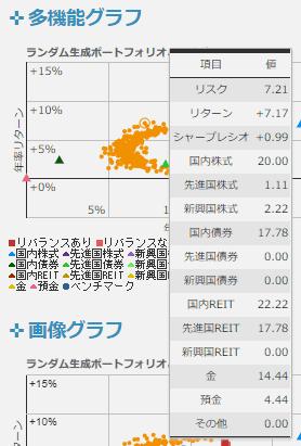 多機能グラフ